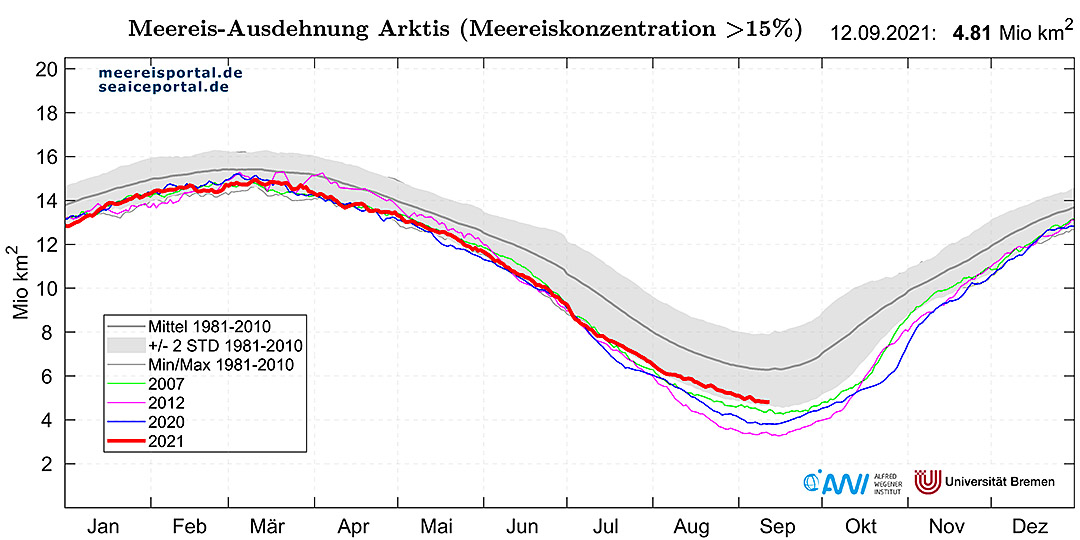 Jährliches Meereisminimum in der Arktis